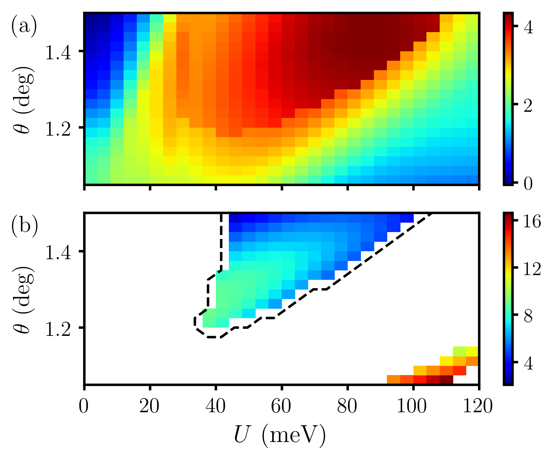 The result of the self-consistent HF approximation without intervalley Hund's coupling. All energy scales are in the unit of meV. (a) Color plot of