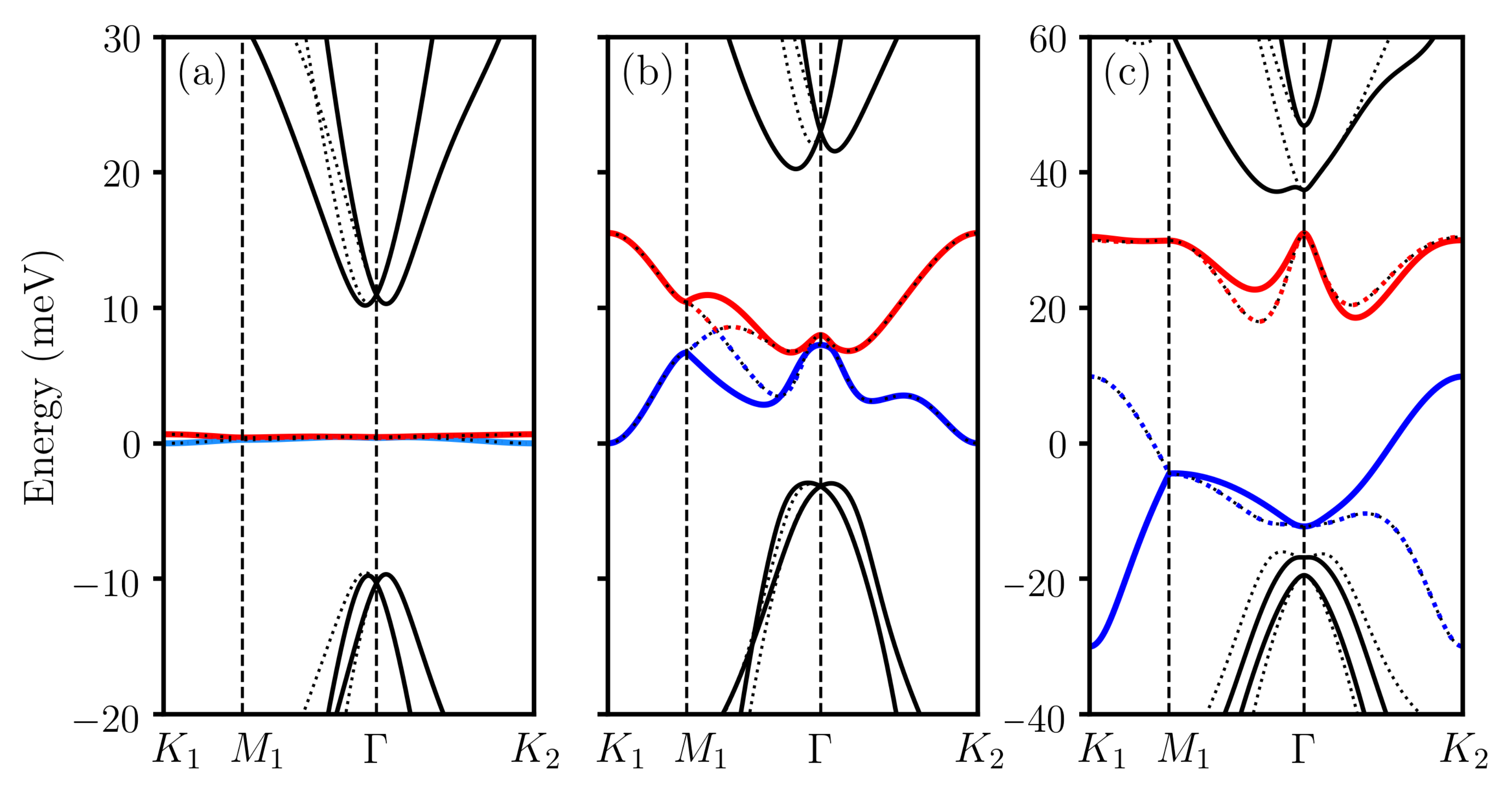 (a,b) Moiré band structures at the twist angle
