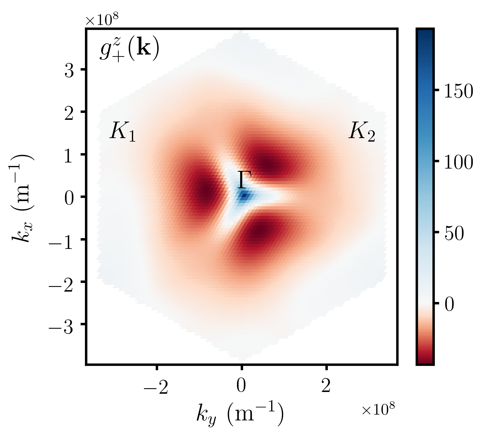 Color plots for