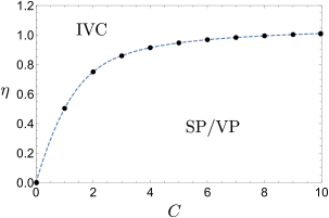 Illustration of the phase diagram obtained from the perturbative solution to the self-consistency equation with the simplified form factor (