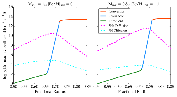 Diffusion coefficient profiles in a solar-type evolutionary track (