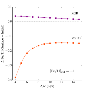This figure shows the behavior of surface abundance evolution drawn from isochrones with initial