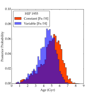 Posterior probability distributions from two age analyses of a single star, HIP 1955, using spectroscopic parameters from