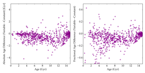 Difference in ages determined using the variable- and constant-metallicity assumptions. The difference is most often negative. The left panel shows age differences in an absolute sense and the right panel shows them in a fractional sense. Note that the majority of points are negative, meaning that the constant metallicity assumption systematically increases the age.
