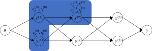 Network of Gaussian layers interconnected in a feed-forward way.