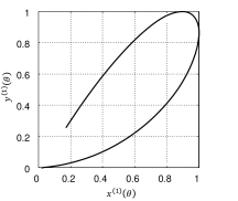 2D trajectory composed of two 1D-Gaussians.