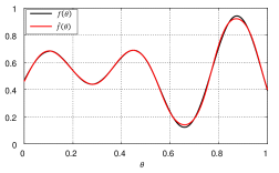 Approximation of a 1D-function using a 3-hidden layer network