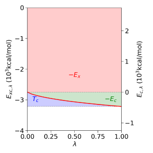 Coupling-constant scaling of the vdW-DF-cx exchange and correlation contributions to the total energy of the N