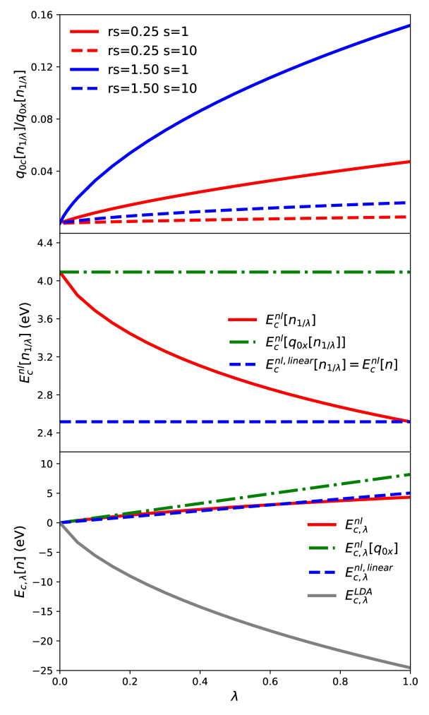 Coupling-constant scaling of the nonlocal correlation energy functional