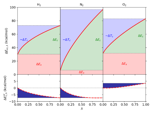 Coupling-constant scaling for the vdW-DF-cx exchange and correlation contributions to the atomization energy of the H
