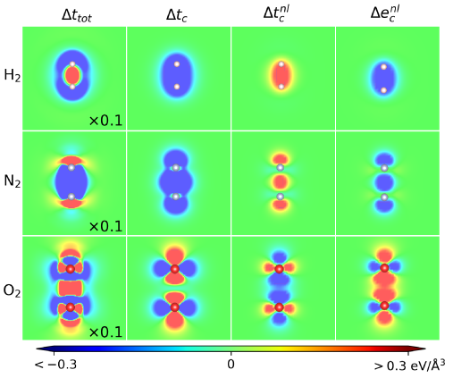 Kinetic-energy contributions to the atomization energy for H