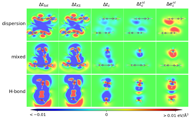Spatial variations in binding contributions for the benzene-benzene dimer (first row, marked dispersion), for the water dimer (last row, marked H-bond), and for the benzene-water complex (middle row, marked as mixed). The panels show contours of the binding-energy density, contrasting the binding contribution arising from the total kinetic energy (first column), the dominant KS kinetic-energy component (second column), the total kinetic-correlation energy (third column) and the non-local correlation component of the kinetic correlation energy (fourth column). The latter is found to closely track the spatial variations in the binding contribution from the nonlocal correlation energy variation