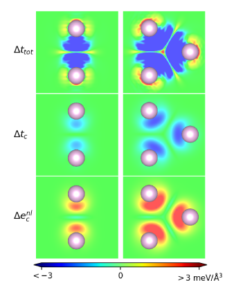 Spatial variation in contributions to the dispersion binding of the Kr dimer (left column) and of the Kr trimer (right column). The mapping is provided at the vdW-DF-cx results for the optimal structure, Table