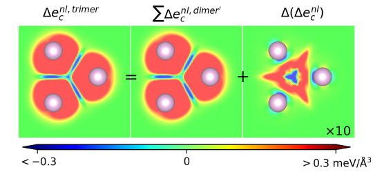 Nonadditivity of the nonlocal correlation energy binding contributions in the Kr trimer. The left panel shows the nonlocal correlation contribution to binding energy in trimer, directly. The middle panel shows the results of simply making a superposition of the nonlocal correlation energy binding contributions defined by simply having 3 dimers (evaluated with fixed bond lengths as set by vdW-DF-cx optimization of the Kr trimer). The right panel shows the spatial variation difference between the actual trimer description and that of a dimer-based superposition, that is,