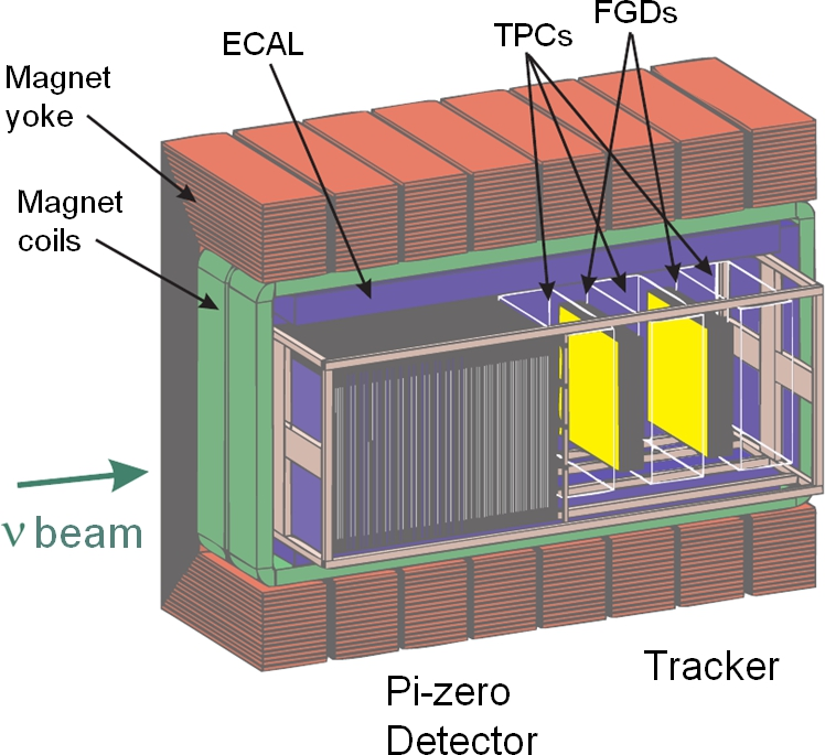 Cutaway view of the ND280 detector. The two FGDs are located between three TPCs. A Pi-Zero Detector sits upstream of the tracker region, and electromagnetic calorimeters (ECAL) surrounds all of the central detectors. The magnetic field is in the horizontal direction perpendicular to the beam.