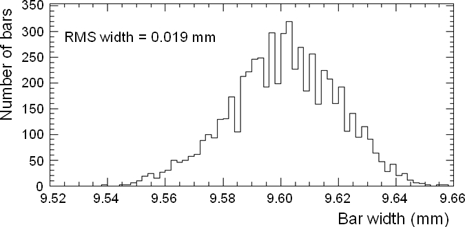 Measured distributions of the mean widths and heights of the bars. Details of the measurements are given in the text.