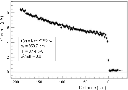 Normalized light yield from a typical bar scan. Measurements were taken with a