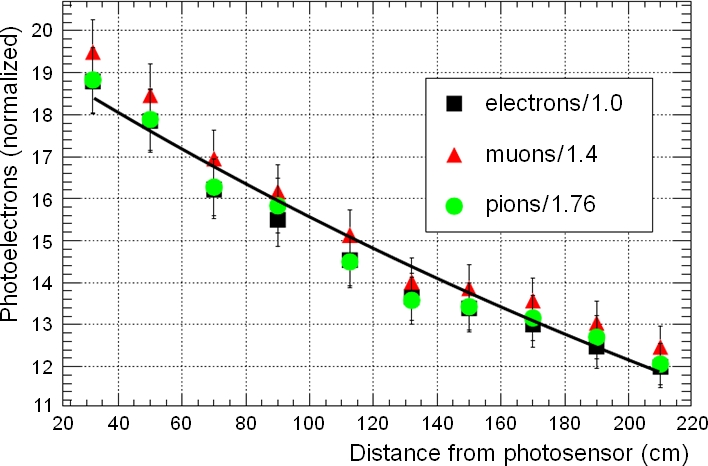 Light yield from a bar for 120MeV/c particles read out with 1.0mm Kuraray un-aluminized fiber and a Russian (CPTA) silicon photomultiplier photosensor, as a function of distance from photosensor. The data have been normalized by dividing the light yields by dE/dx for each particle relative to a minimum ionizing particle.