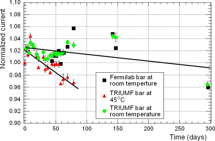 Scintillator bar aging study. (Top) Normalized photosensor current as a function of time from a scintillator bar exposed to a