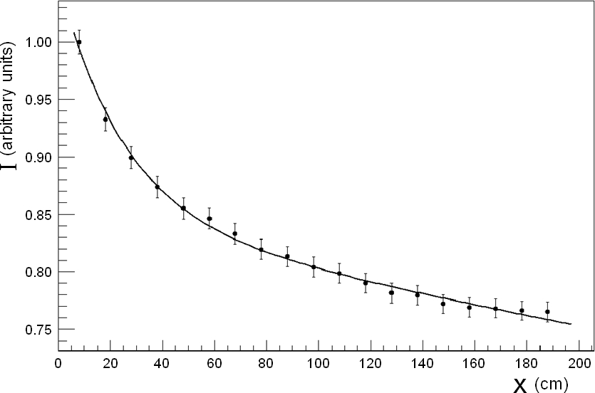A typical attenuation curve for a mirrored fiber. The data are fit using equation
