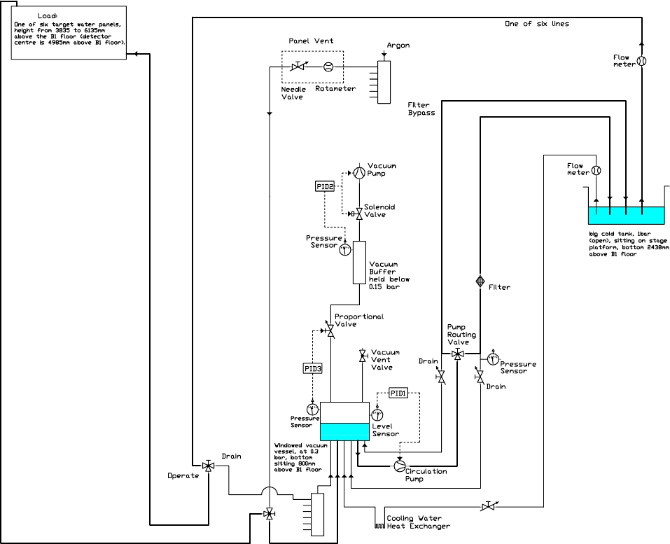 Schematic of the subatmospheric pressure water system.