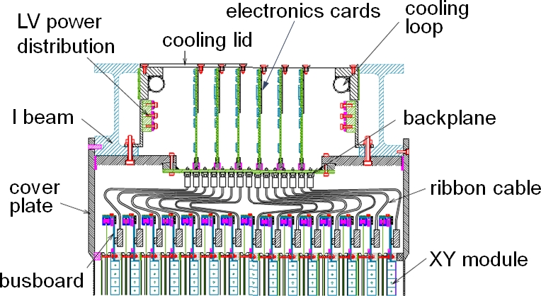Cross-sectional view through a minicrate, showing the electronics cards, I beams, cooling and power bars, and backplane.