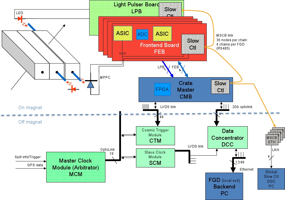 FGD electronics overview, showing how signals from the MPPCs are captured using the AFTER ASIC chip on the Front-End Boards; this information is then transferred through the CMBs and then off-magnet to the DCCs and the back-end computers. The upper part of this plot shows the cards that reside inside the magnet (i.e., one crate's worth of front-end cards). The principal trigger for neutrino beam spills comes from the Master Clock Module (MCM).
