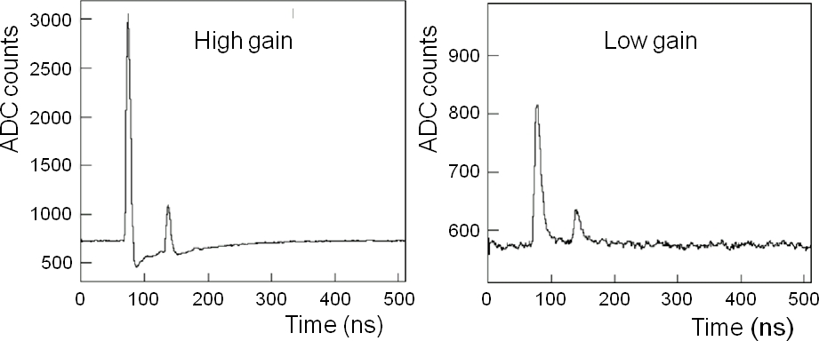FGD FEB example waveform from the TRIUMF beam test showing results for the high- and low-gain channels for a single MPPC. Time is measured in 20 ns wide bins. This event can be interpreted as the particle stopping in the bar and a Michel positron subsequently emerging.