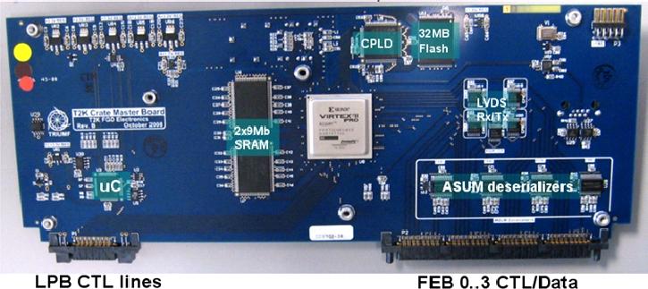 Crate Master Board with critical features indicated; its lower edge in this figure plugs into the backplane. The core of the CMB is the central Virtex II FPGA. The SFP (Small form-factor pluggable transceiver) fiber connector for connection to the DCC is mounted on the backside of the CMB and cannot be seen in this image.