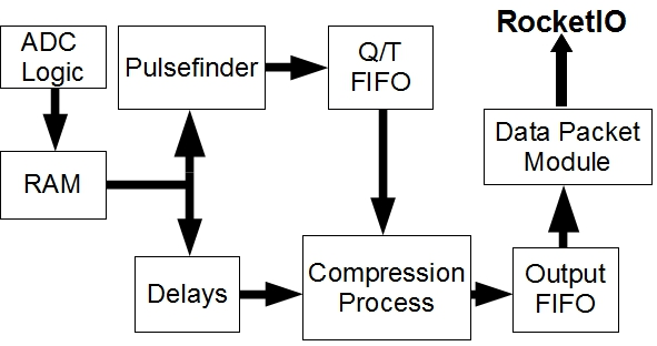 FGD channel readout and data compression processes implemented in CMB firmware.