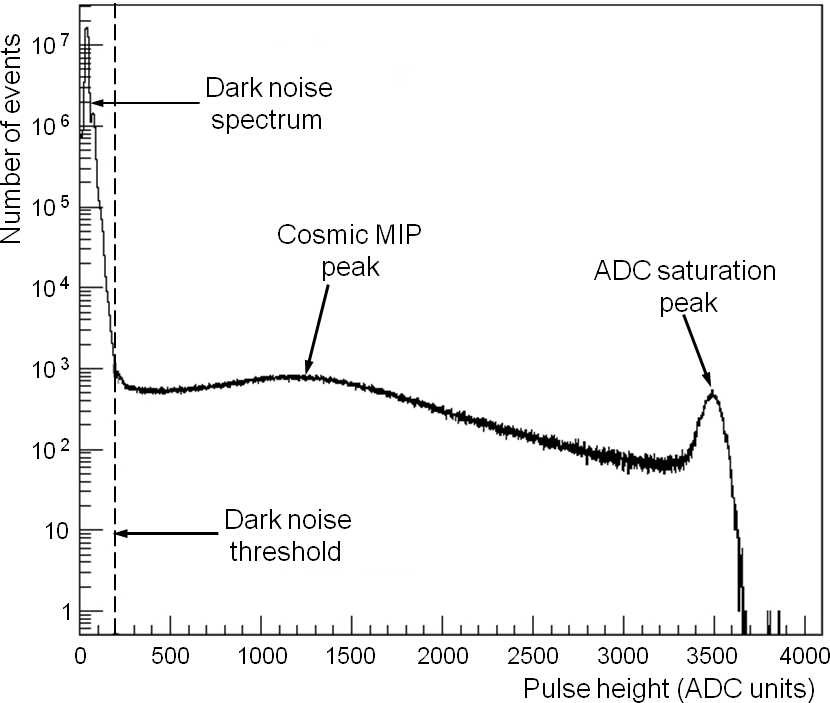MPPC pulse height distribution for cosmic trigger events, with dark noise threshold displayed.