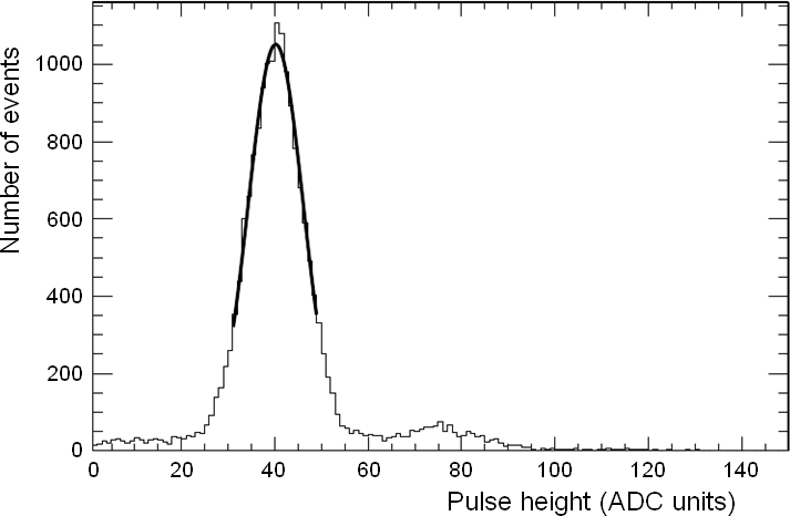 Typical dark noise pulse height distribution, showing the truncated Gaussian fit.