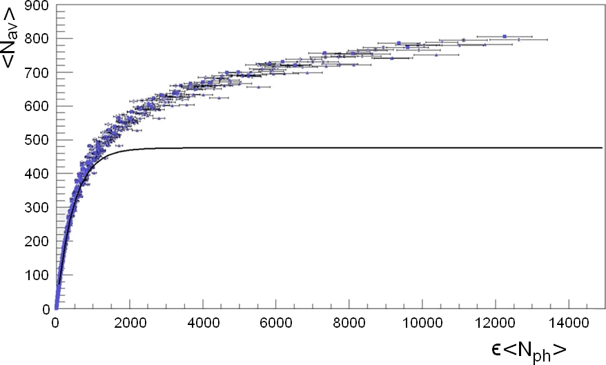 Measured response of an MPPC in terms of the number