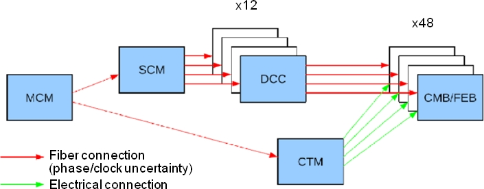 Diagram showing how the FGD timing marker pulses are distributed through the FGD-CTM. As can be seen, the timing marker generation is largely independent of the various optical fiber clock shifts associated with the FGD data readout chain.