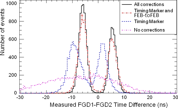 FGD1 - FGD2 time difference for FGD-triggered cosmic rays. The two peak structure is from cosmic rays that hit either FGD1 or FGD2 first. The upper plot shows the FGD1-FGD2 time differences with all corrections. The lower plot shows the FGD1-FGD2 time differences as the various corrections are applied.