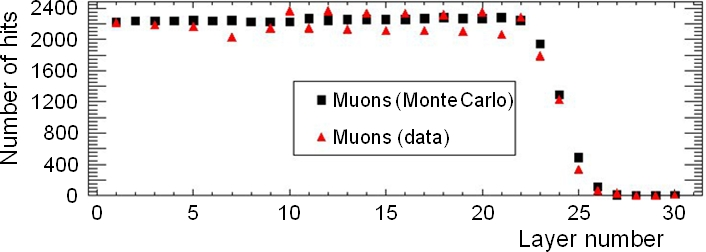 Comparison of data and Monte Carlo for the ranges of pions and muons in FGD1. The M11 channel was tuned to 190 MeV/c. Some channels were not instrumented at the time these measurements were made.