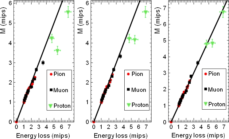 FGD responses for muons, pions and protons from various stages of the calibration chain, versus calculated energy loss. Both axes are normalized by the corresponding values for 350MeV/c pions, which is taken to be the value for minimum ionizing particles. Left: calibration chain corrections applied; middle: saturation corrections also applied; right: correction for Birks' effect additionally applied. See text for details.