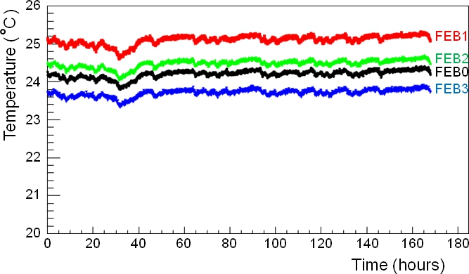 Temperature measured on four front-end boards inside the FGD1 dark box during neutrino running.