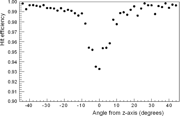 Measured hit efficiency as a function of track angle relative to bar axis (top) and position relative to bar width (bottom).