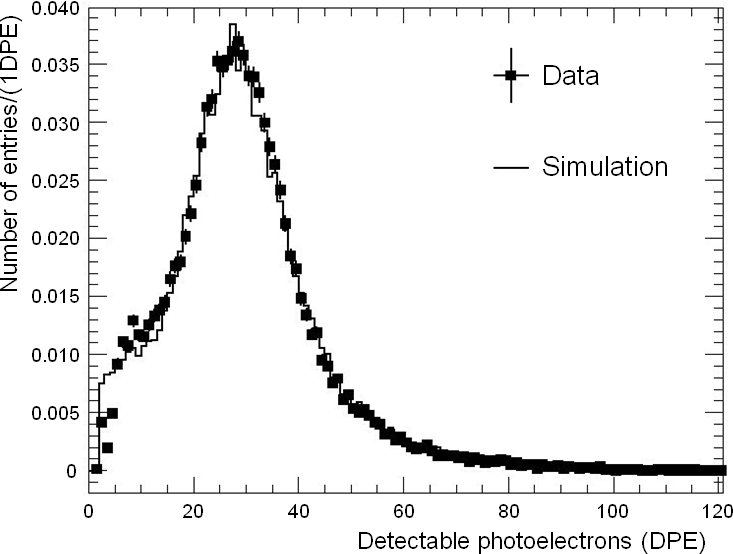 Measured spectrum of pulse heights processed to represent a quantity proportional to the number
