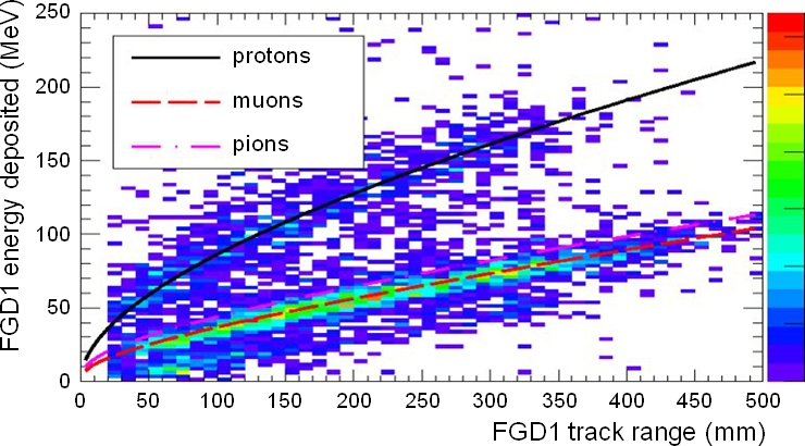 Deposited energy vs range for particles stopping in FGD1. The scatterplot shows stopping particles in neutrino beam data, while the curves show the MC expectations for protons, muons, and pions.