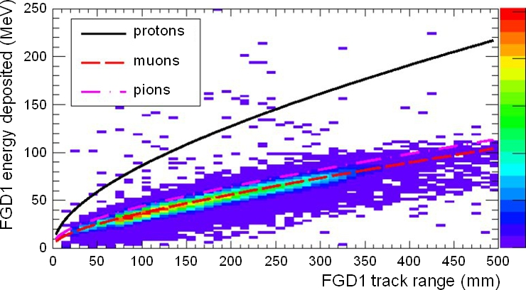 Deposited energy vs range for particles stopping in FGD1. The scatterplot shows stopping particles from cosmic ray triggers, while the curves show the MC expectations for protons, muons, and pions.
