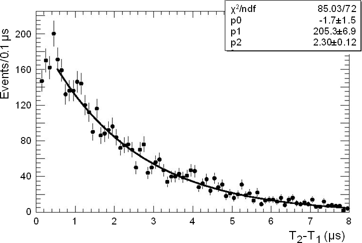 Measured lifetime distributions for positive muons (top) and negative muons (bottom) that stop inside an FGD. The data are fitted with an exponential plus a flat background. See text for details.