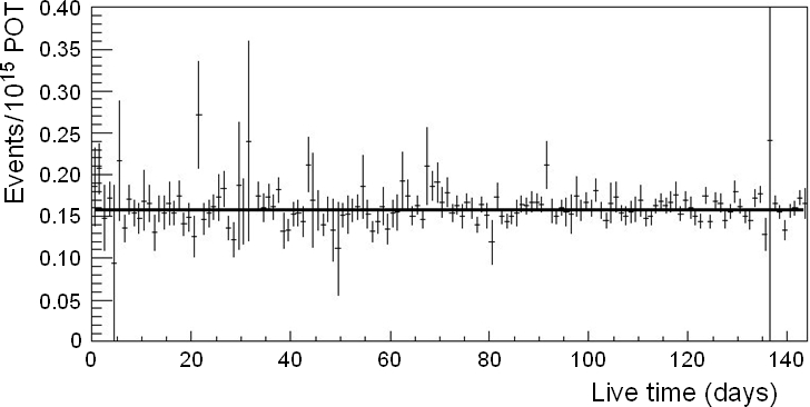 Measured neutrino interaction rate in the FGDs per POT as a function of day of beam running.