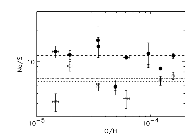 The abundance ratio of Ne/S as a function of O/H. The infrared derived Ne/S ratios are indicated by the filled circles while the optical derived Ne/S ratios are shown by the open circles. The dashed line is the average Ne/S ratio from the infrared derived elemental abundances while the dotted line is average Ne/S ratio from the optical derived elemental abundances. The dash-dotted line represents the average Ne/S ratio from