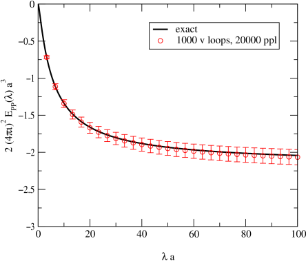 : interaction Casimir energy per unit area for the parallel-plate configuration as a function of the coupling