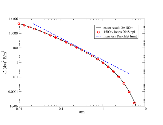 : interaction Casimir energy per unit area for the parallel-plate configuration as a function of the distance