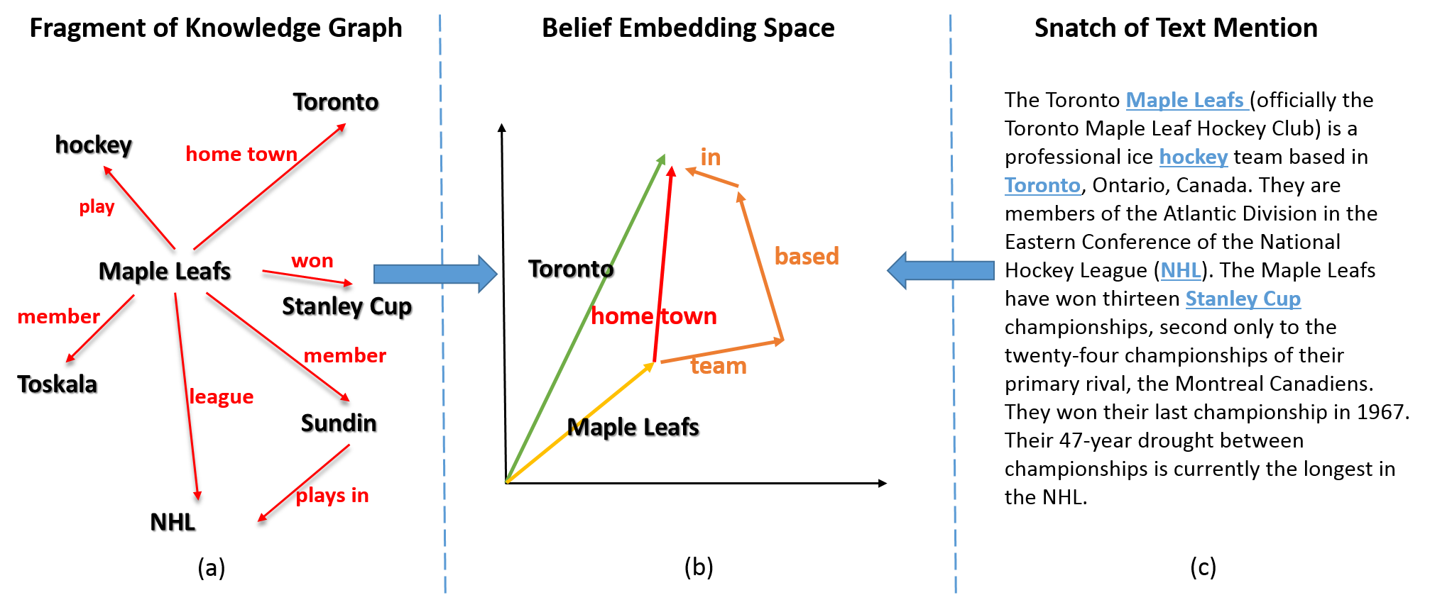 The whole framework of belief embedding. (a) shows a fragment of knowledge graph; (c) is a snatch of Wiki which describes the knowledge graph of (a); (b) illustrates how the belief