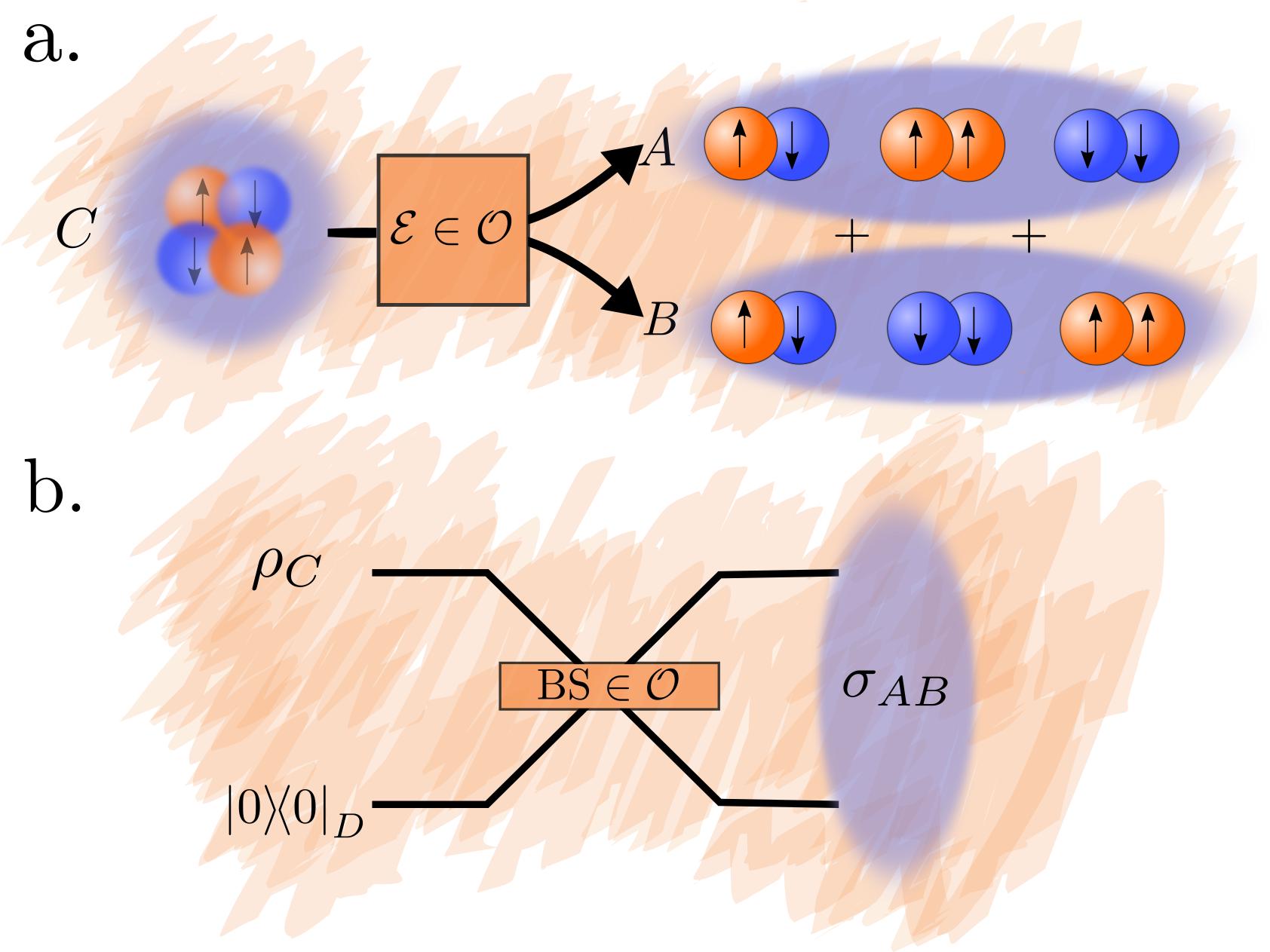 a. Conversion protocol between PE and SSR-entanglement via the quantum operation
