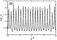 Axial density profile for a nanotube with radius (A)